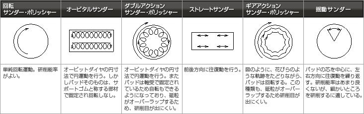 パッド運動模式図